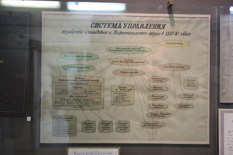 Схема промышленной империи Демидовых