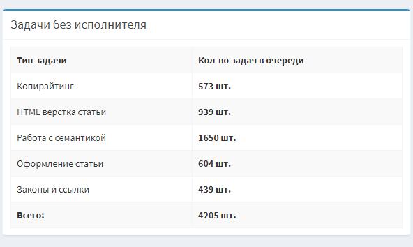 Вот скриншот из нашей системы управления, в производстве сейчас 4200+ статей