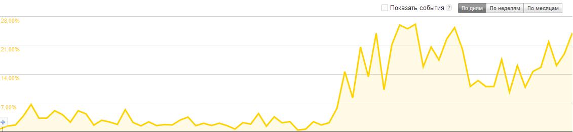 График роста CTR