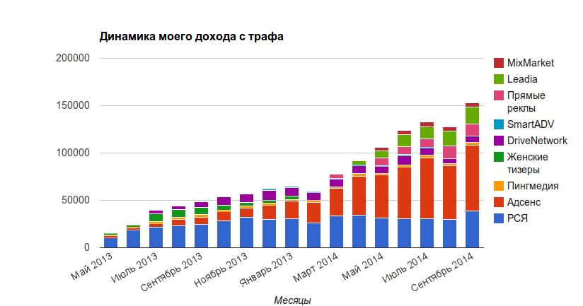 Динамика доходов по месяцам