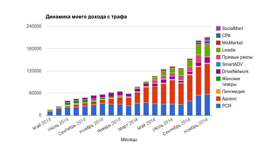 Динамика дохода с трафа: