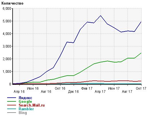 Распределение по поисковым системам по месяцам