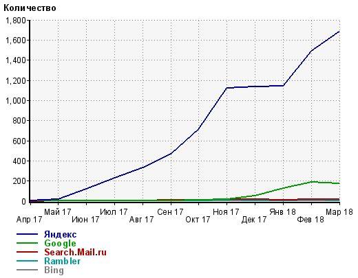 Распределение по ПС по месяцам