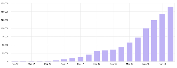 Трафик по месяцам