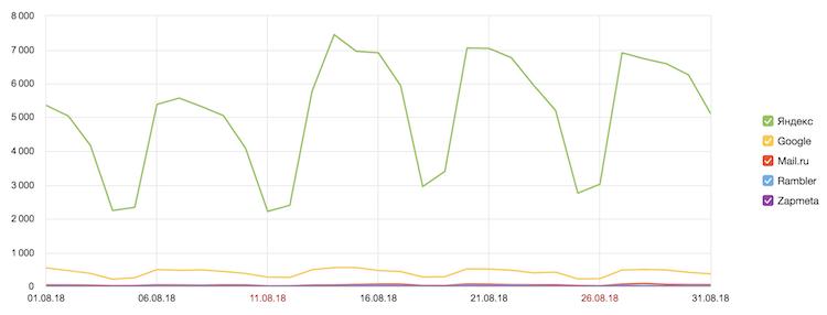Распределение трафика по поисковым системам